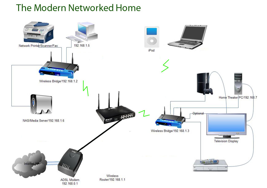 Image gallery home network devices Home wifi architecture
